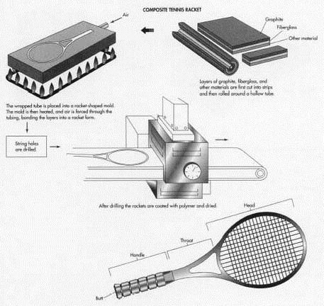 Производство алюминиевых ракеток для большого тенниса